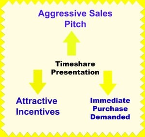 Timeshare Presentation by intelligentdomestications.com